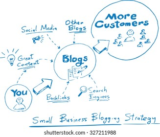 Hand drawn concept whiteboard drawing - small business blogging strategy