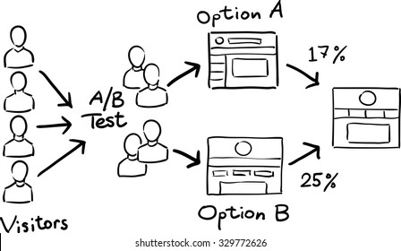 Hand drawn concept whiteboard drawing - A/B Testing