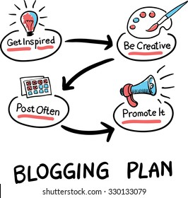 Hand drawn concept whiteboard drawing - blogging plan