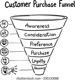 Hand drawn concept whiteboard drawing - purchase funnel