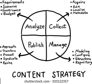 Hand drawn concept whiteboard drawing - content strategy