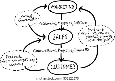 Hand drawn concept whiteboard drawing - conversation marketing