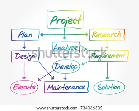 Hand Drawn Flow Chart Project Development Stock Vector Royalty Free