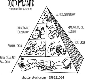 hand drawn illustration of food pyramid