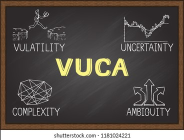 Hand drawn illustration of VUCA which replesent volatility, uncertainty, complexity and ambiguity of general conditions and situations. Vector illustration