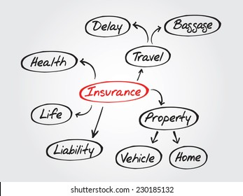 Hand drawn Insurance mind map, sketch insurance graph