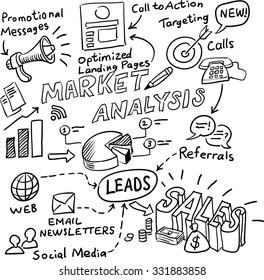Hand drawn whiteboard sketch - market analysis