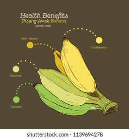 Health benefits of banana , shade of banana for healthy, hand draw vector.
