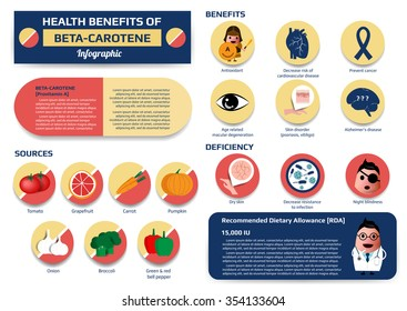 health benefits of beta-carotene infographic including of deficiency and sources, medical vector illustration for education.