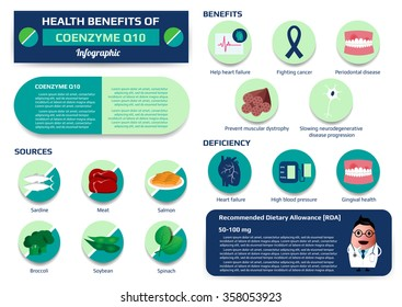 health benefits of coenzyme q10 infographic including of deficiency and sources, medical vector illustration for education.