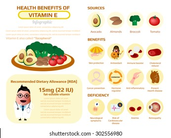 health benefits of vitamin e or tocopherol, supplement nutrition fact vector illustration.