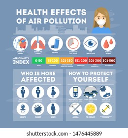 Health effects of air pollution infographic. Toxic effects of a harmful dust. Lungs and heart disease. Air quality index. Urban smog. Vector illustration in cartoon style