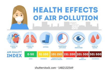 Health effects of air pollution infographic. Toxic effects of a harmful dust. Lungs and heart disease. Air quality index. Urban smog. Isolated vector illustration in cartoon style