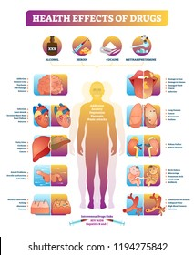 Health effects of illegal drugs vector illustration diagram. Disease set with alcohol, heroin, cocaine and methamphetamine. Cancer, damage, and narcotic addiction list.