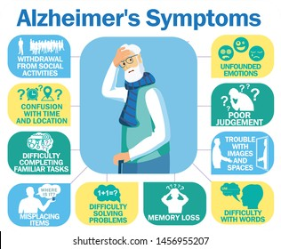 Healthcare infographic about signs of alzheimer's disease. Alzheimer's disease vector infographic about signs and symptoms.