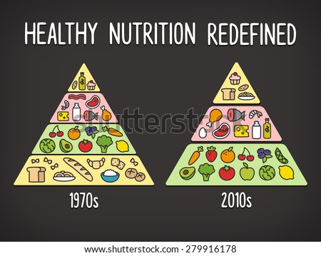 Healthy diet info graphics: comparison of the classic food pyramid chart with the latest nutrition paradigm.