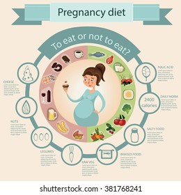 healthy diet for a pregnant  woman: what to eat or not to eat during pregnancy, vector illustration