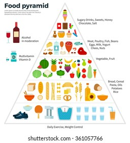 Healthy eating concept. Food guide pyramid of vegetables, fruits, grains, vitamins, proteins, sweets, alcohol. Vector flat illustrations for website, mobile, banners, brochures, book covers, layouts