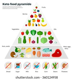 Healthy eating concept. Keto food pyramid. Fruits, berries, oils, nuts, seeds, meat, eggs, dairy. For website construction, mobile applications, banners, corporate brochures, book covers, layouts