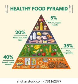 Healthy food pyramid. Infographic pictures with visualization of different groups of organic nutrition illustration