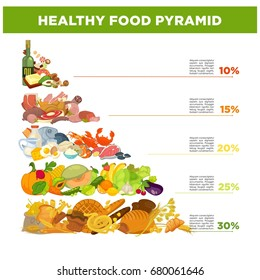 Healthy food pyramid with percentage and small description