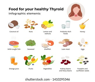 Healthy food for the thyroid set of icons in flat design isolated on white background. Foods that nourish the thyroid infographic elements and Thyroid gland on the woman neck vector illustration.