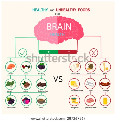 Unhealthy And Healthy Info Diagram Introduction To Electrical