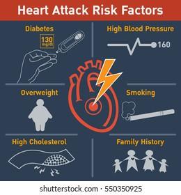 Heart attack risk factors vector logo icon design, infographic