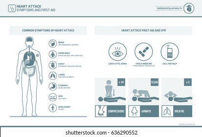 Heart attack warnings and symptoms infographic and first aid cpr medical emergency procedure