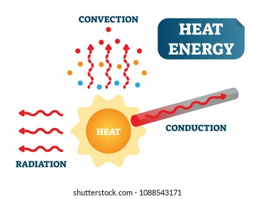 Heat energy as convection, conduction and radiation, physics science vector illustration poster diagram with sun, particles and metal material.