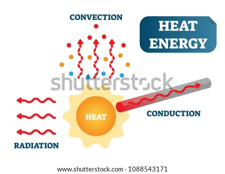 heat energy convection conduction radiation 450w 1088543171 heat energy convection conduction radiation physics stock vector
