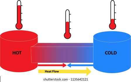 Heat flow between hot and cold objects. This science diagram shows the second law of thermodynamics, heat transfer, and temperature.