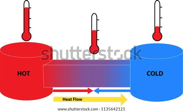 Heat Flux Deutsch