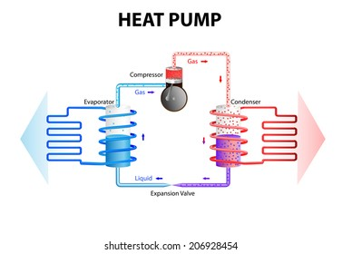 heat pump works by extracting energy stored in the ground or water and converts this in a buildings heating system. Heat pumps work on the same principles as a fridge or air conditioning.