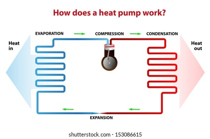 heat pump works. During the heating season it heat from outside to inside and the opposite is true during the summer months. A heat pump actually moves heat rather than generates heat
