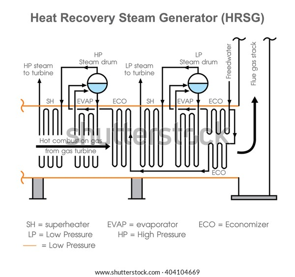 Heat Recovery Steam Generator Energy Recovery Stock Vector