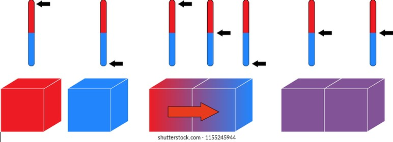 Heat transfer diagram. Heat flow by convection using thermometer indicators.
