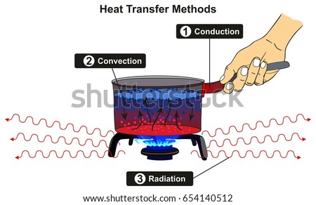 heat transfer methods infographic diagram 450w 654140512 heat transfer methods infographic diagram including stock vector
