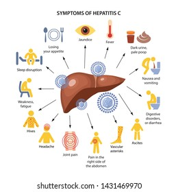 Hepatitis liver. Symptoms of hepatitis C in the form of color icons with corresponding marks. Vector illustration in flat style isolated on white background.