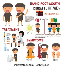 HFMD children infected. Poster detail of Hand-foot-mouth disease Infographics with symptoms prevention and treatment. cartoon health concept vector illustration.