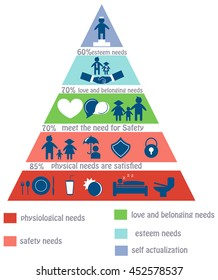 The hierarchy of human needs, Maslow's pyramid for educational posters or other your design. Flat design