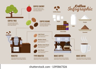 High Detail Coffee Processing Infographic Chart Composition Poster Illustration, Suitable For Education, Presentation, Print and Other Related Occasion