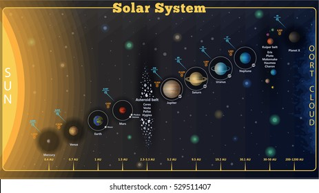 High detailed set Solar system poster with scientific information, vector. Set of Universe Info graphics - Solar system, Planets comparison.
