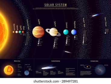 High detailed Solar system poster with scientific information, vector