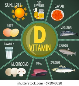 High vitamin D Foods. Healthy dairy products, caviar, eggs, fish, meat and cod liver oil. Vector illustration with chemical formula in bright colours on a dark green background.