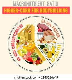 Higher carbohydrate diet diagram. Macronutrient ratio poster. Bodybuilding concept. Colourful vector illustration isolated on a light beige background. Healthy eating concept.