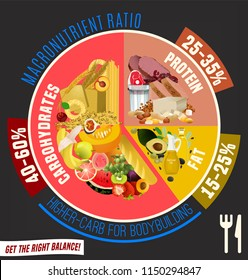 Higher carbohydrate diet diagram. Macronutrient ratio poster. Bodybuilding concept. Colourful vector illustration isolated on a dark grey background. Healthy eating concept.