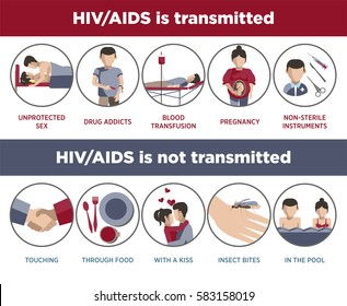 HIV and AIDS transmission poster of infographic logotypes in flat design. Vector collection of round colorful emblem signs showing ways when venereal diseases are and are not transmitted on white.