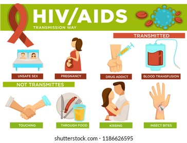 Hiv and aids transmission ways poster with info vector