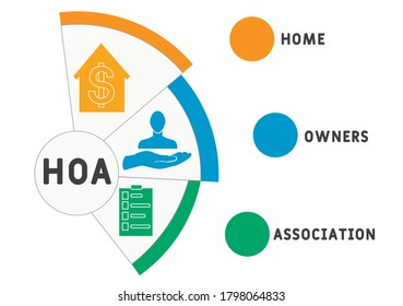HOA - home owners association. acronym business concept. vector illustration concept with keywords and icons. lettering illustration with icons for web banner, flyer, landing page, presentation